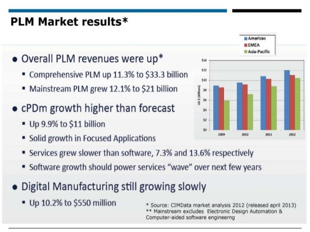 What is Siemens PLM Software?