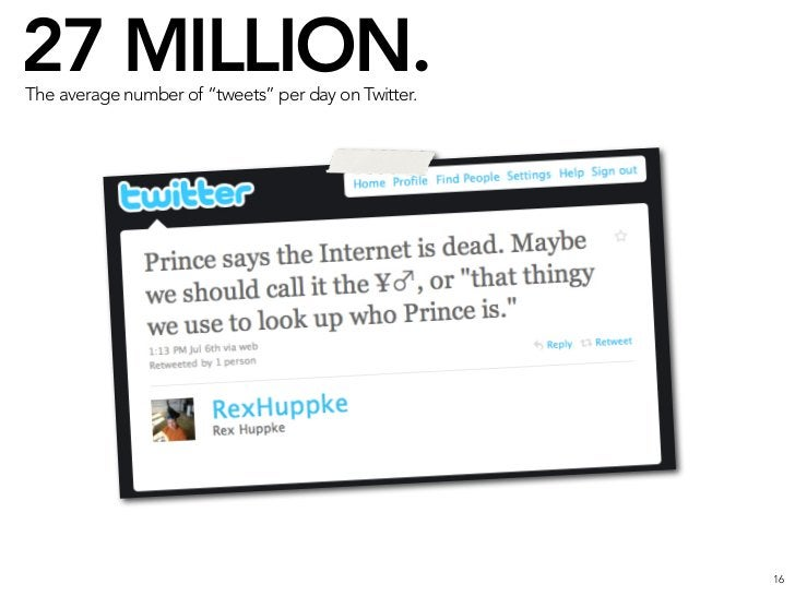 """27 MILLION. The average number of """"tweets"""" per day on Twitter.                                                          TH..."""