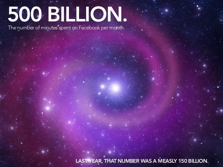 500 BILLION. The number of minutes spent on Facebook per month.                                 LAST YEAR, THAT NUMBER WAS...