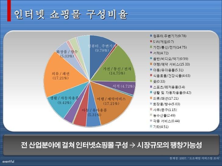 인터넷 쇼핑몰 구성비율 의류 / 패션 (17.21%) 가전 / 통신 / 전자 (14.75%) 여행 / 예약서비스 (17.21%) 컴퓨터 , 주변기기 (9.78%) 생활 / 자동차용품 (9.42%) 통계청  2007. '...