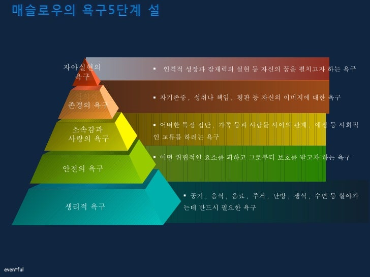 <ul><li>공기 ,  음식 ,  음료 ,  주거 ,  난방 ,  생식 ,  수면 등 살아가는데 반드시 필요한 욕구 </li></ul><ul><li>어떤 위협적인 요소를 피하고 그로부터 보호를 받고자 하는 욕구 </l...