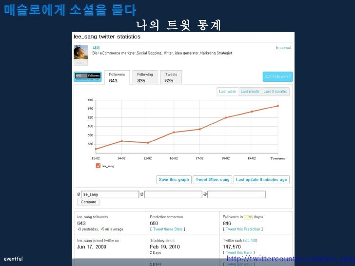 나의 트윗 통계 http://twittercounter.com/lee_sang