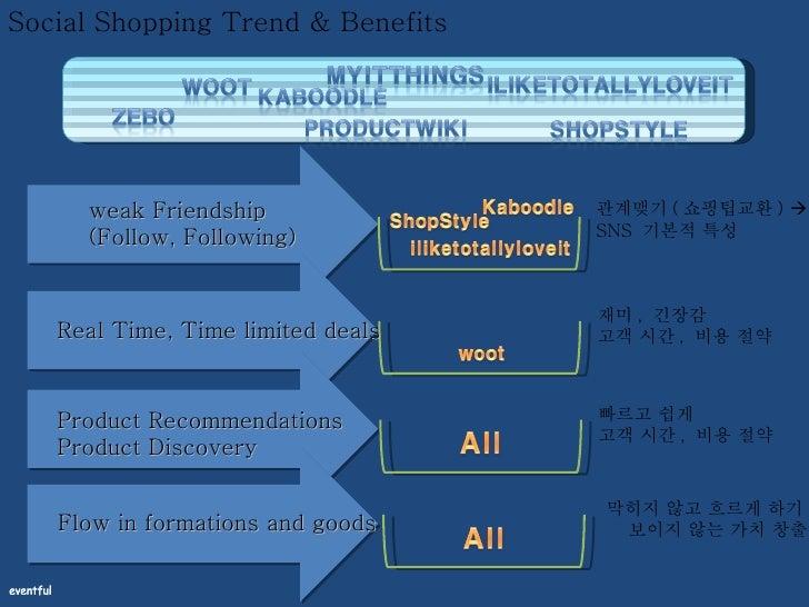 Social Shopping Trend & Benefits weak Friendship (Follow, Following) 관계맺기 ( 쇼핑팁교환 )   SNS  기본적 특성 Real Time, Time limited...