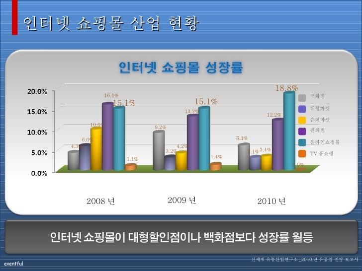 2008 년 인터넷 쇼핑몰 산업 현황 백화점 대형마켓 슈퍼마켓 신세계 유통산업연구소 _2010 년 유통업 전망 보고서 2009 년 2010 년 15.1% 18.8% 15.1% 4.3% 6.0% 10.0% 16.1% 1....