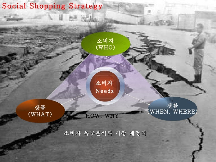 Social Shopping Strategy 소비자 욕구분석과 시장 재정의 소비자 Needs 상품 (WHAT) 생활 (WHEN, WHERE) 소비자 (WHO) HOW, WHY