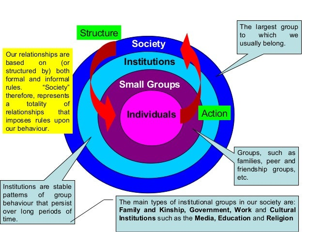 what is the main task of sociology An overview of the theories of society proposed by the three originators of sociology  one of the main  weberian sociology is not a science and.