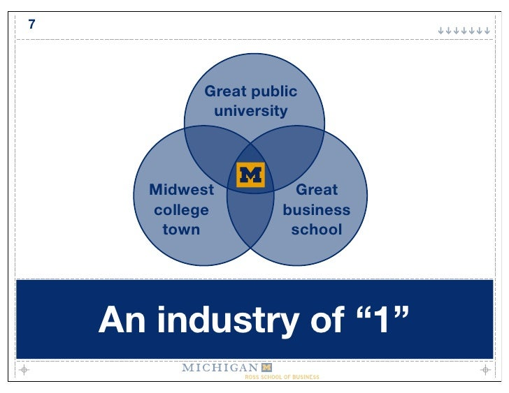 7               Great public             university          Midwest          Great       college        business        t...