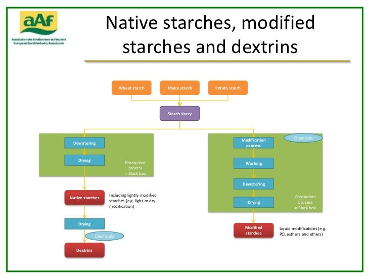 types of modified starch A modified starch is a starch that has been chemically modified to allow the starch to function properly under conditions frequently encountered during processing or storage, such as high heat, high shear, low ph, freeze/thaw and cooling.