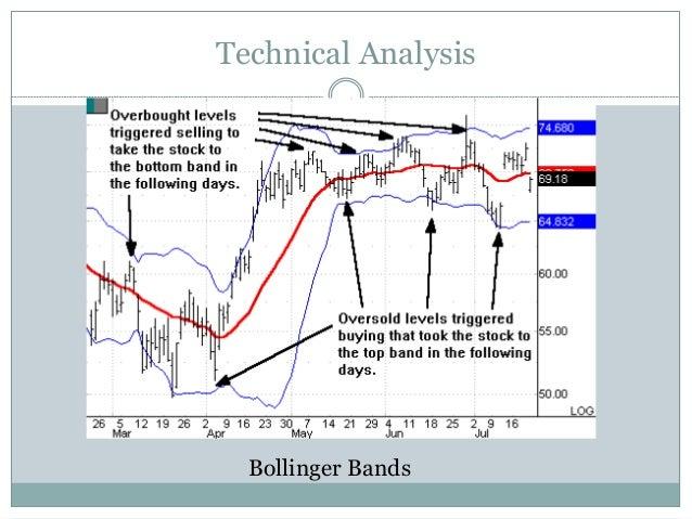 Ta-lib bollinger bands example