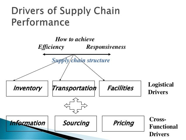 issue in supply chain Supply chain poses, but also because of the many rewards supply done by the global compact office on the issue of supply chain sustainability, and to ensure that.