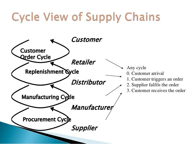 key issues in supply chain management pdf