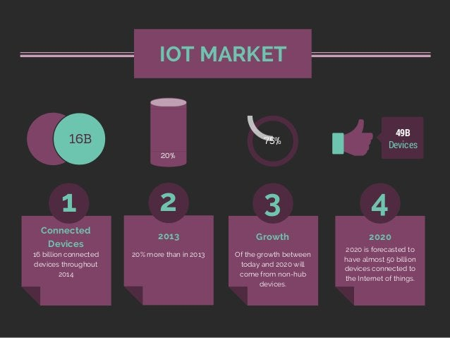 16 billion connected devices throughout 2014 IOT MARKET 1 2 3 4 16B Devices 49B 75% 20% 20% more than in 2013 Of the growt...
