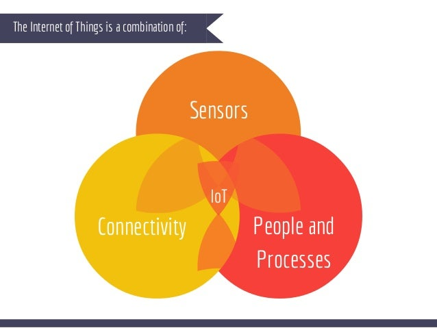 The Internet of Things is a combination of: Sensors People and Processes Connectivity IoT