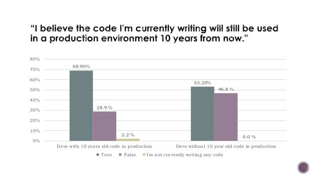 68.90% 53.20% 28.9 % 46.8 % 2.2 % 0.0 % 0% 10% 20% 30% 40% 50% 60% 70% 80% Devs with 10 years old code in production Devs ...