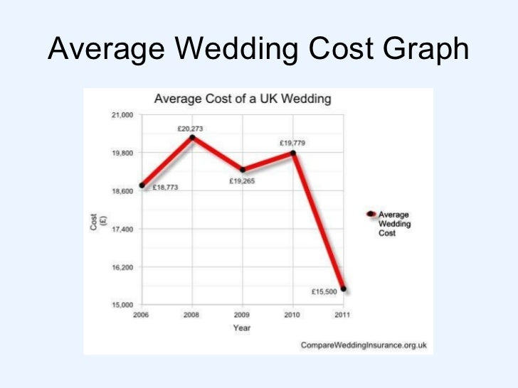 What Is The Average Cost Of A Wedding Dress
