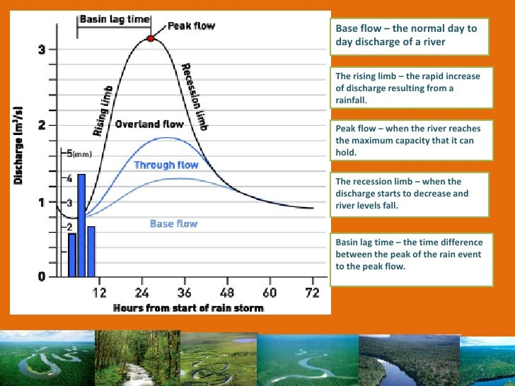 Human and physical factors affecting the River Nile's discharge.