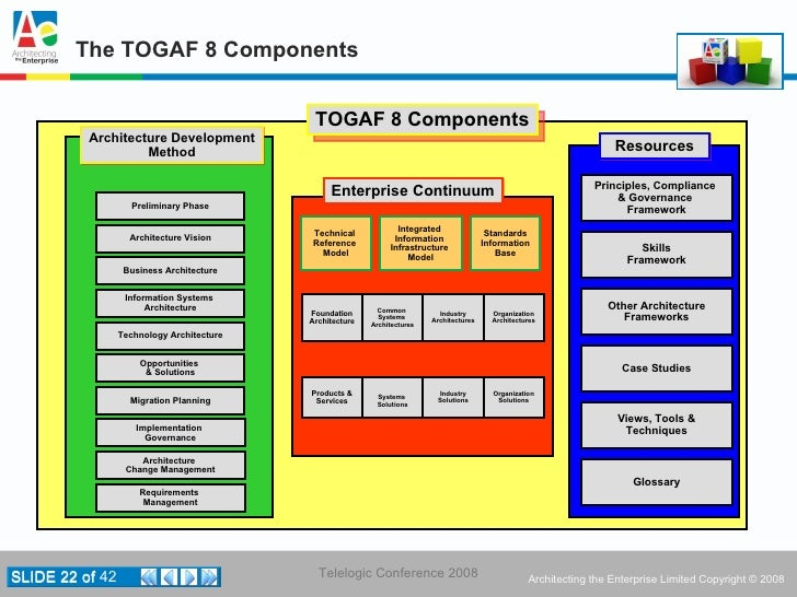 Merveilleux ... TOGAF 8 Certification Program Launched; 22.