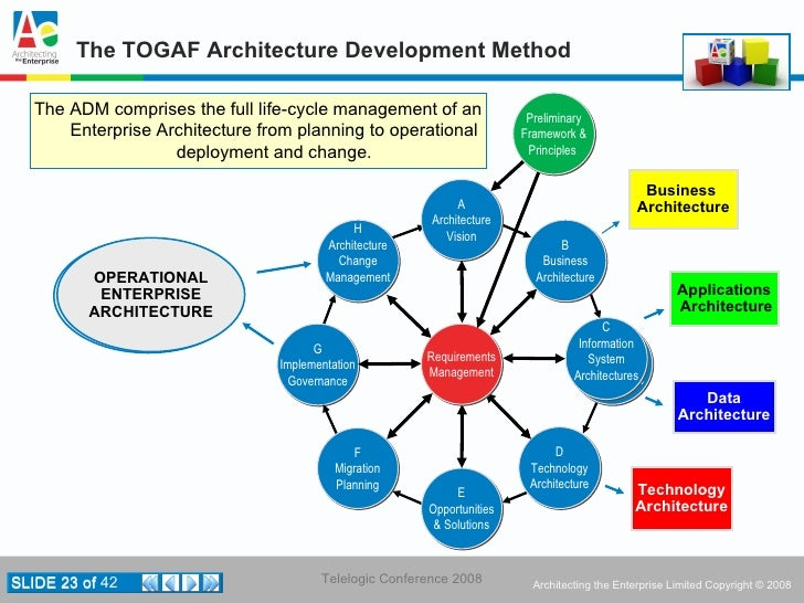 ... Standards Information Base; 23. The TOGAF Architecture ...