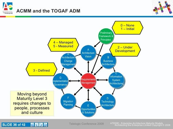 ... TOGAF ADM Takes The Enterprise To Maturity Level 3; 36.