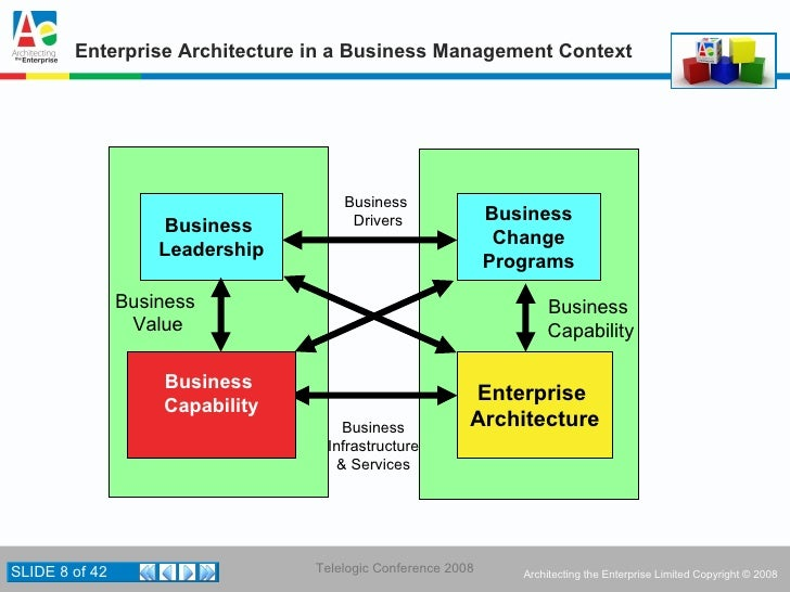What is the value of mature enterprise architecture togaf for Enterprise architecture definition