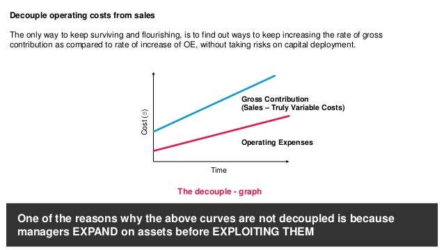 Is there a way out? The only way out is to maintain the decouple - graph trend which can be done by