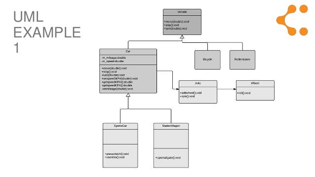 What is UML (Unified Modeling Language)?