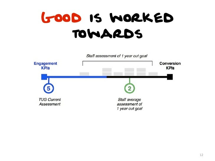 Good is Measurable• User testing•