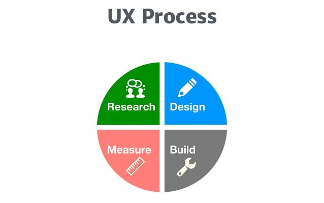 Resources!  ! UX Apprentice http://www.uxapprentice.com/!  ! What the #$%@ is UX Design? https://www.youtube.com/watch?v=O...