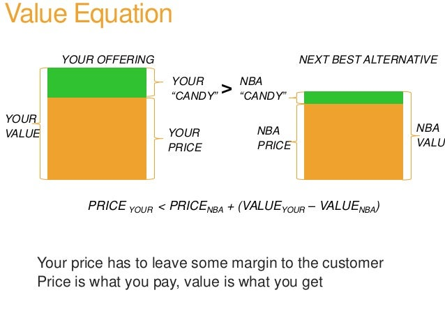 What Is Value Based Pricing