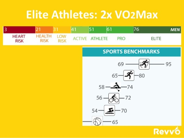 Vo2 Max Chart For Athletes