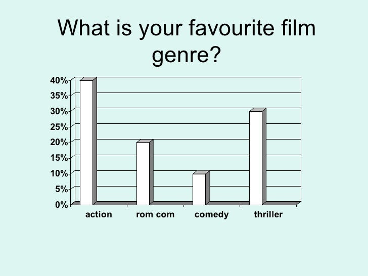 What is your favourite film genre?