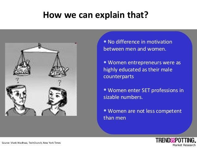c Source: Vivek Wadhwa, TechCrunch, New York Times •No difference in motivation between men and women. •Women entrepreneur...