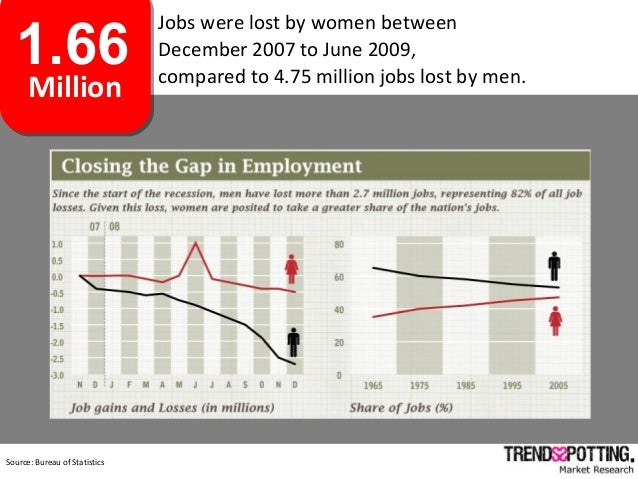 Achievements:1.66 Million Jobs were lost by women between December 2007 to June 2009, compared to 4.75 million jobs lost b...