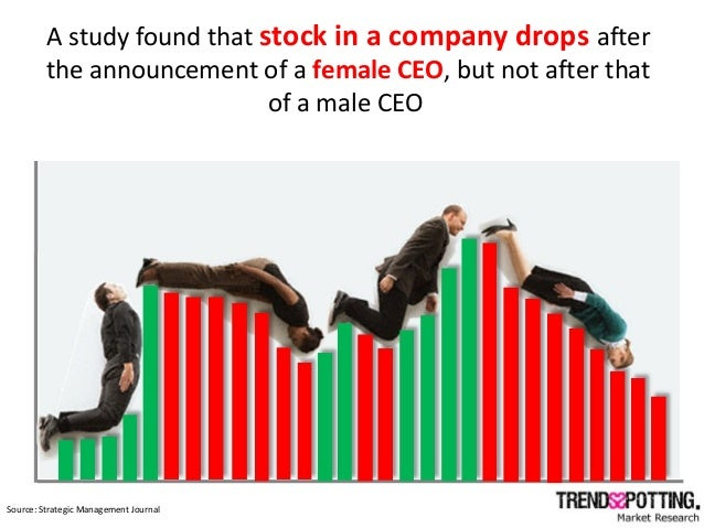 A study found that stock in a company drops after the announcement of a female CEO, but not after that of a male CEO Sourc...