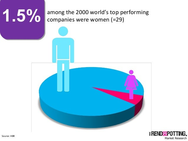 1.5% among the 2000 world's top performing companies were women (=29) Source: HBR