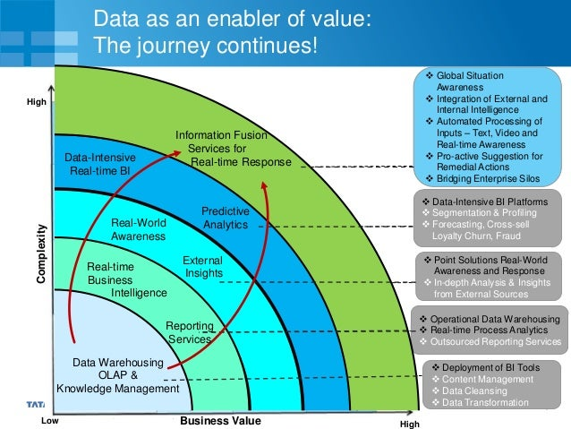 10 Data as an enabler of value: The journey continues!Complexity Business Value  Deployment of BI Tools  Content Managem...