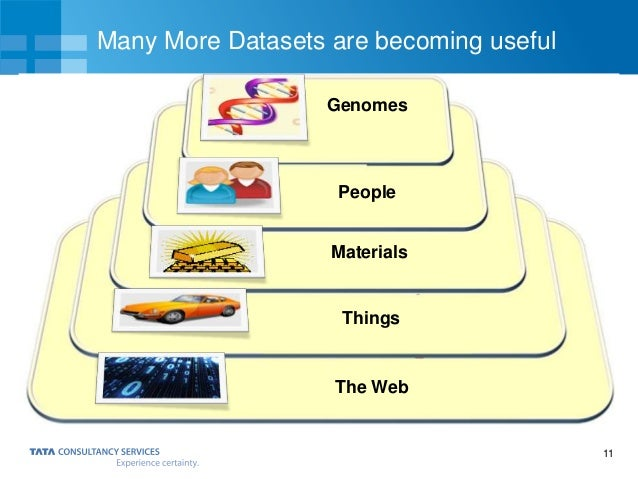 11 Many More Datasets are becoming useful Genomes Things Materials People The Web