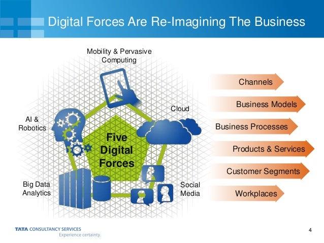 4 Digital Forces Are Re-Imagining The Business AI & Robotics Mobility & Pervasive Computing Cloud Big Data Analytics Socia...