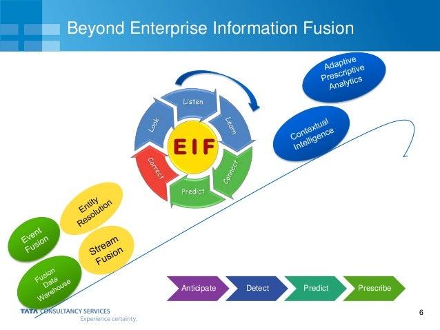 6 Beyond Enterprise Information Fusion Anticipate Detect Predict Prescribe
