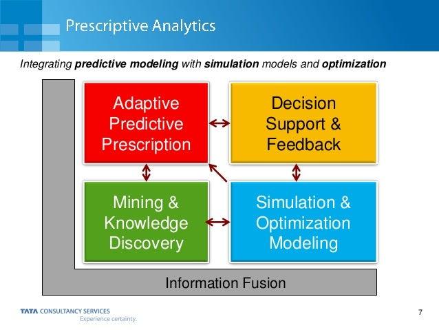 7 Adaptive Predictive Prescription Decision Support & Feedback Mining & Knowledge Discovery Simulation & Optimization Mode...