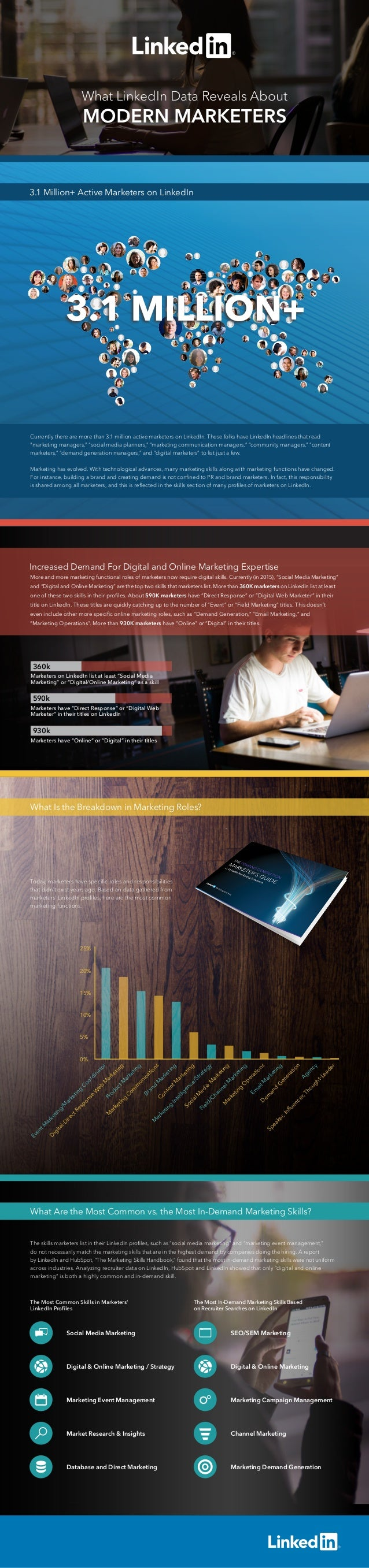 25% 20% 15% 10% 5% 0% EventM arketing/M arketing C oordinator D igital-D irectResponse W eb M arketing ProductM arketing M...