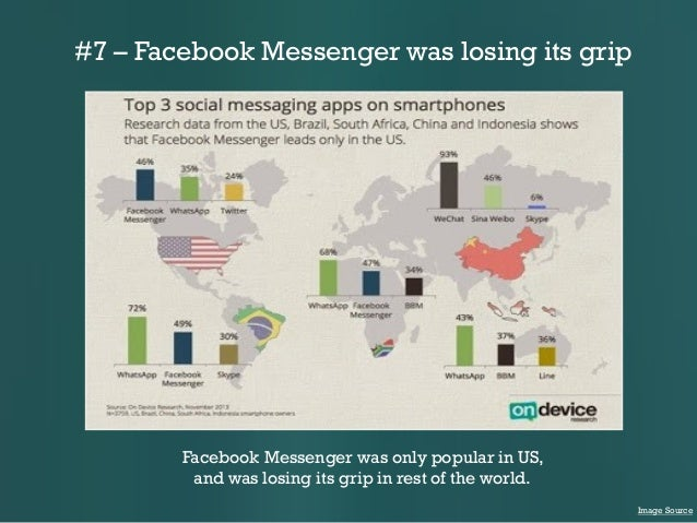 #7 – Facebook Messenger was losing its grip  Facebook Messenger was only popular in US, and was losing its grip in rest of...