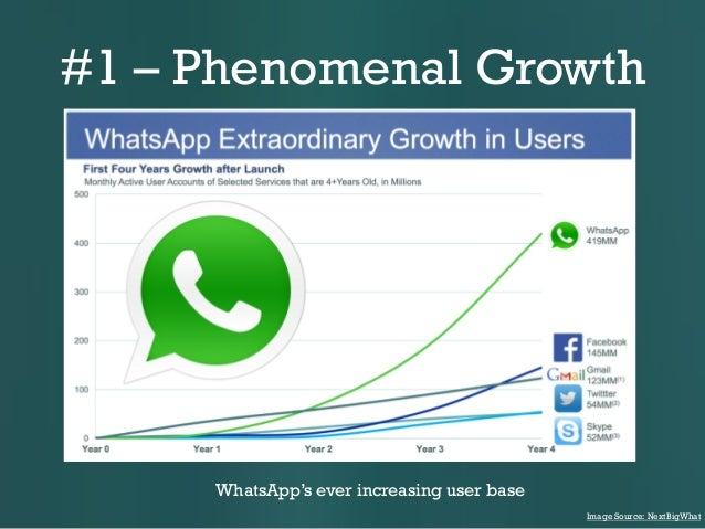 #1 – Phenomenal Growth  WhatsApp's ever increasing user base Image Source: NextBigWhat