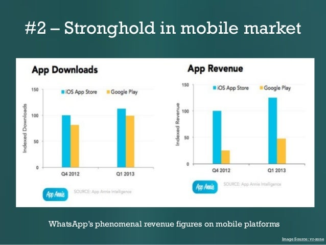 #2 – Stronghold in mobile market  WhatsApp's phenomenal revenue figures on mobile platforms Image Source: vr-zone