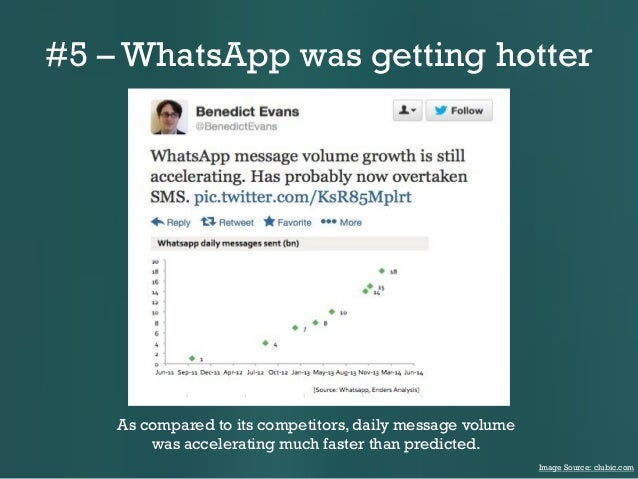 #5 – WhatsApp was getting hotter  As compared to its competitors, daily message volume was accelerating much faster than p...