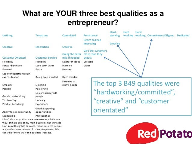 What are the top 3 qualities that entrepreneurs rate for business suc…