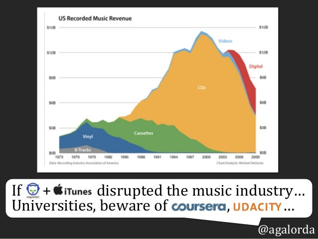 @agalorda If            +                          disrupted  the  music  indu...