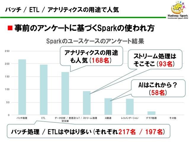 n 事前のアンケートに基づくSparkの使われ方 0 50 100 150 200 250 バッチ処理 ETL データ分析 / 意思決 定支援 IoT / ストリーム処理 AI関連 レコメンデーション グラフ処理 その他 Sparkのユースケー...