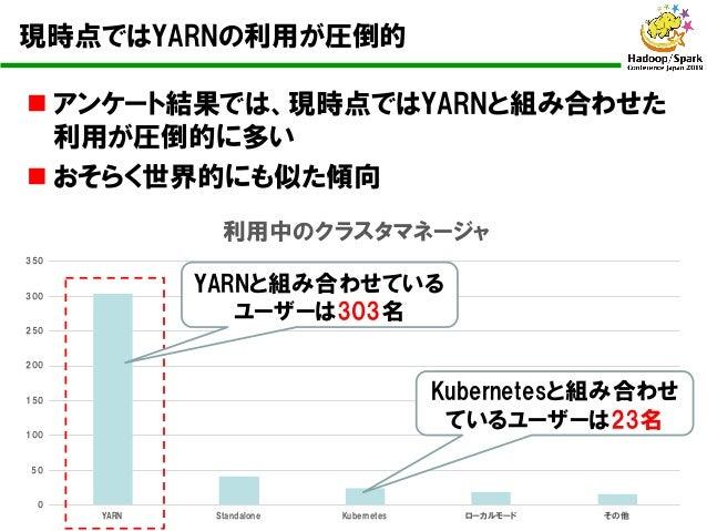 n アンケート結果では、現時点ではYARNと組み合わせた 利用が圧倒的に多い n おそらく世界的にも似た傾向 0 50 100 150 200 250 300 350 YARN Standalone Kubernetes ローカルモード その他...