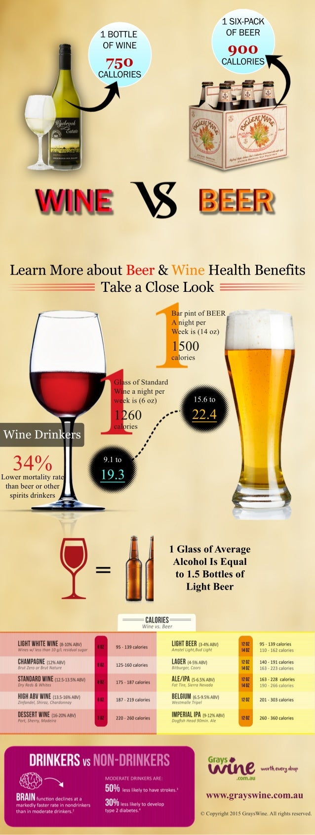 LearnMoreaboutBeer&WineHealthBenefits TakeaCloseLook 1BOTTLE OFWINE 750 CALLORIES 1SIX-PACK OFBEER 900 CALLORIES 34%Lowerm...